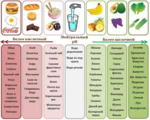 Показатель рh в продуктах