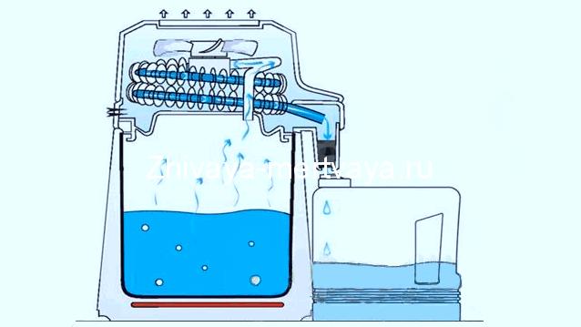 Принцип работы бытового дистиллятора